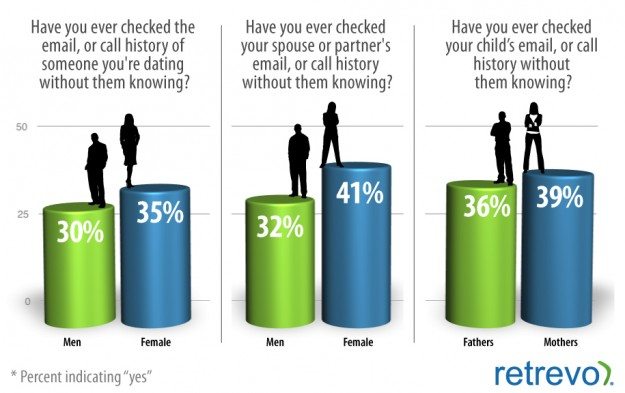Smartphone snooping spouse