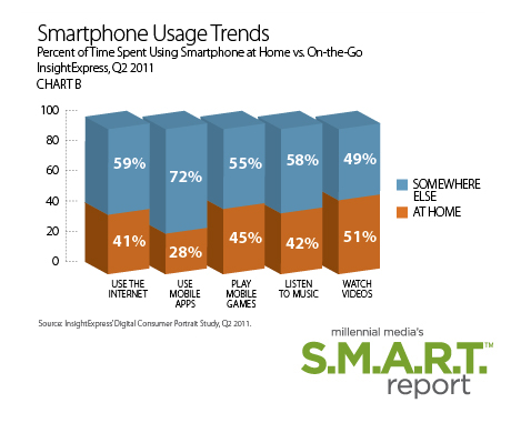 SmartphoneUsageTrends