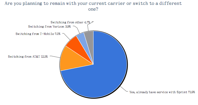 Sprint iPhone 5 buyer preference