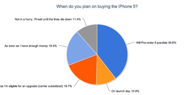 When Do You Plan On Buying the IPhone 5?
