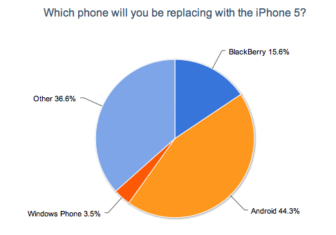 What Phone Are You Upgrading From to iPhone 5