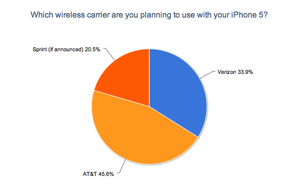 Which Wireless Carrier Will You Choose for the iPhone 5?