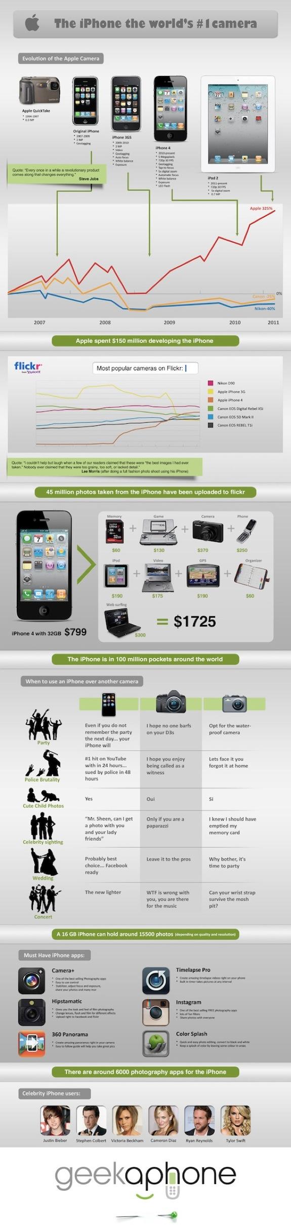 iPhone Full Infographic
