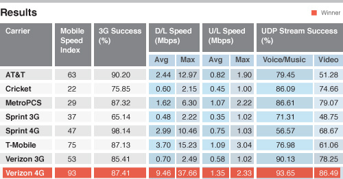 iphone speedtest