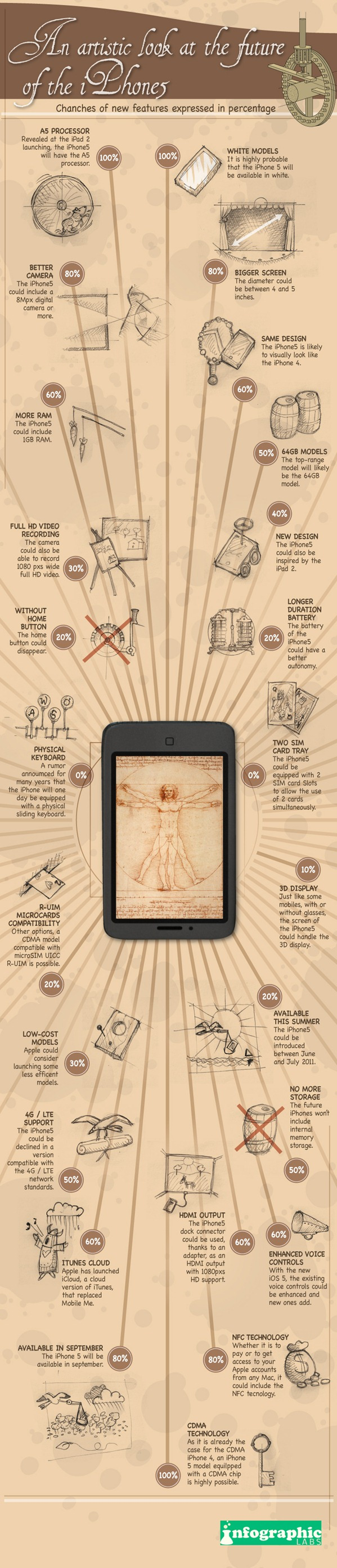 iPhone 5 rumors infographic
