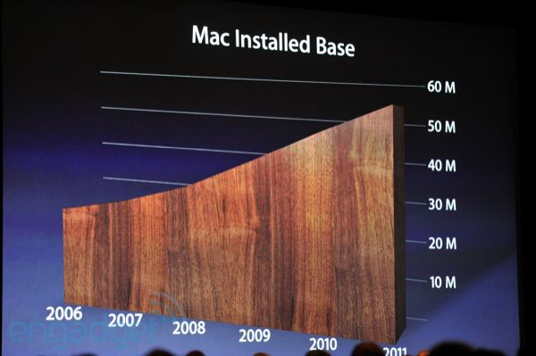 Mac Install Base